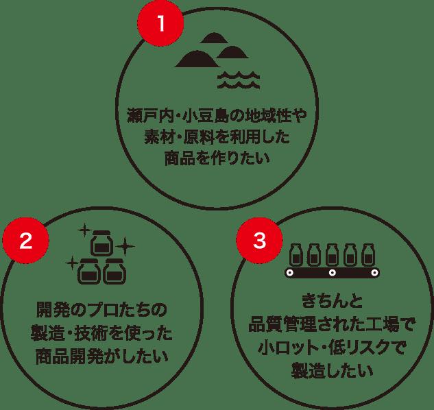 1.瀬戸内・小豆島の地域性や素材・原料を利用した商品を作りたい 2.開発のプロたちの製造・技術を使った商品開発がしたい 3.きちんと品質管理された工場で小ロット・低リスクで製造したい