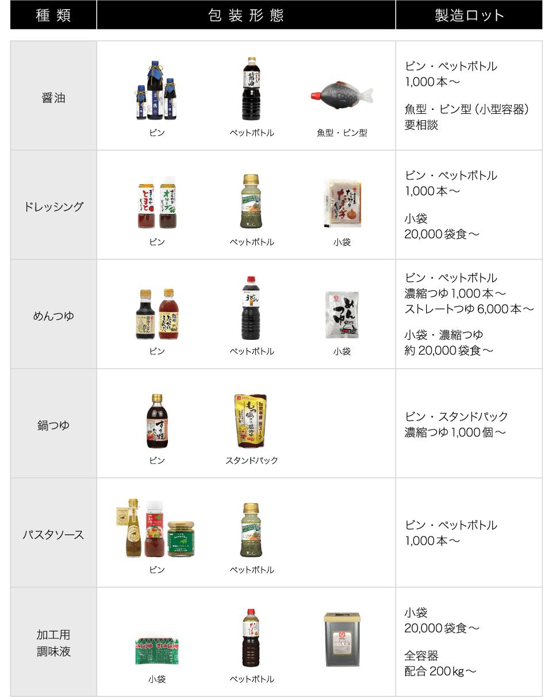 タケサン株式会社商品ラインナップ
