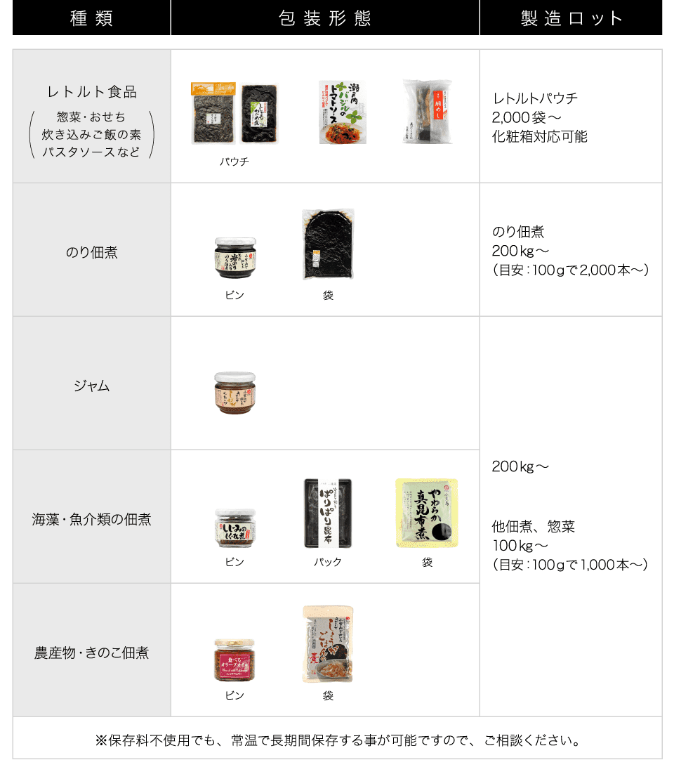 タケサンフーズ株式会社商品ラインナップ