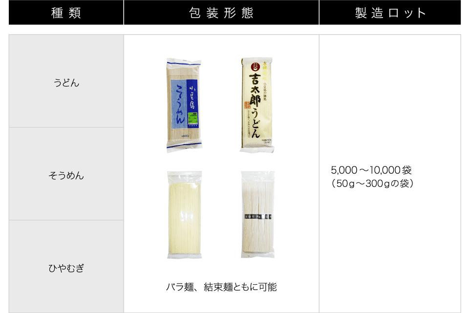 吉太郎商品ラインナップ